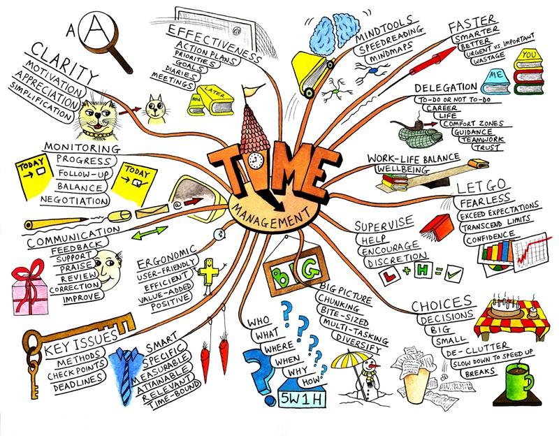 Mind Mapping ที่มีอิทธิพลต่อสื่อการสอนของการศึกษาไทยเป็นอย่างมาก