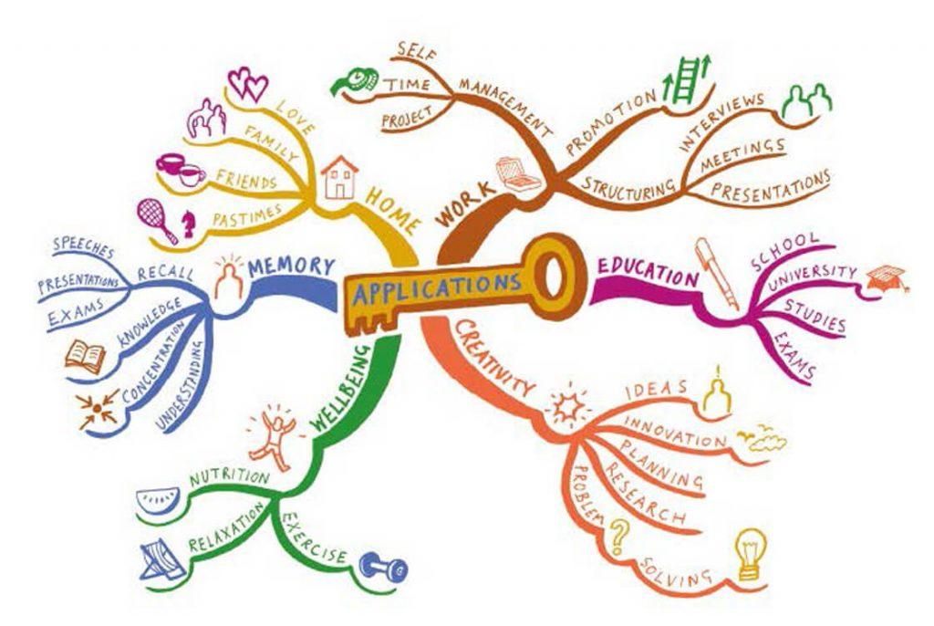 Mind Mapping นำไปใช้ในการสรุปเนื้อหาในบทเรียนได้